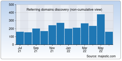 referring domains of nsdl.co.in