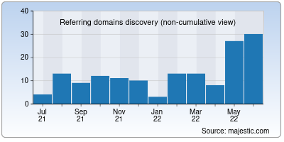 referring domains of nuid.io