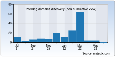 referring domains of nulled.in