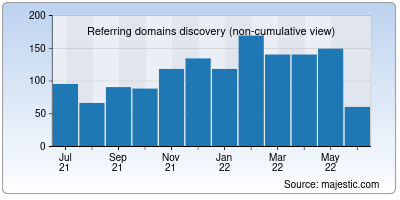 referring domains of nulled.to