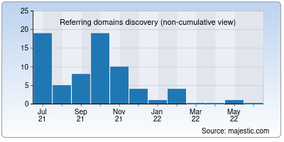 referring domains of nulledscript.org