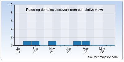 referring domains of nulledscripts.in