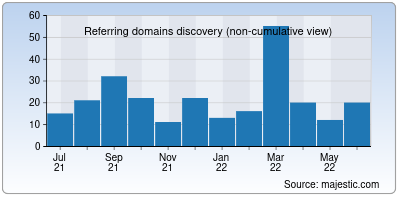 referring domains of nullphp.net