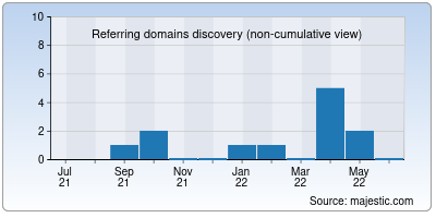 referring domains of numbox.org