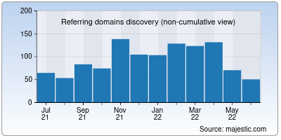 referring domains of nuro.ai
