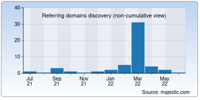 referring domains of nutriforest.in