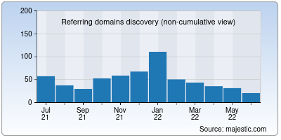 referring domains of obcindia.co.in