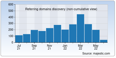 referring domains of oberlo.in