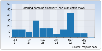 referring domains of obvious.in