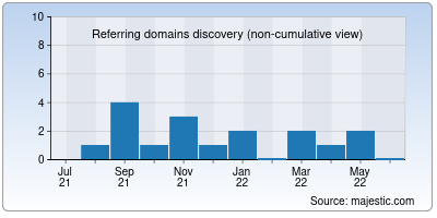 referring domains of occeo.net