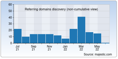 referring domains of odishabank.in
