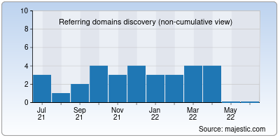 referring domains of odown.io