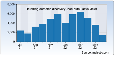 referring domains of oecd.org