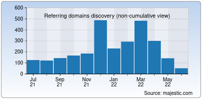 referring domains of oedb.org