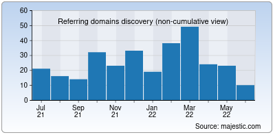 referring domains of ohdear.app