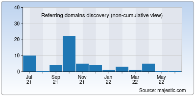 referring domains of ohmycake.in