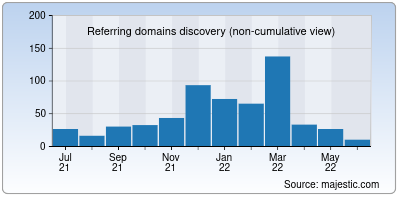 referring domains of olam.in