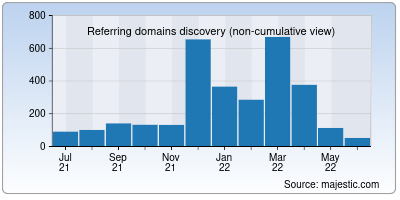 referring domains of oliveboard.in