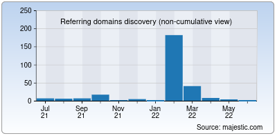 referring domains of oluxshop.to