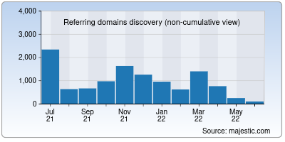 referring domains of olx.in