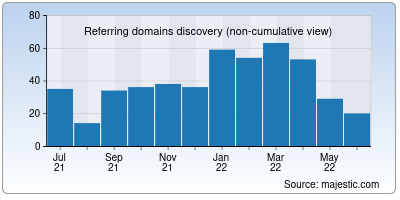 referring domains of omlogistics.co.in