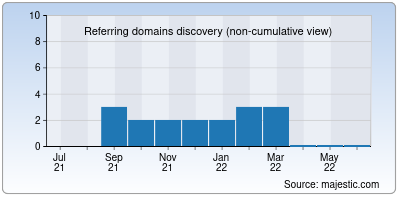 referring domains of one2lead.net