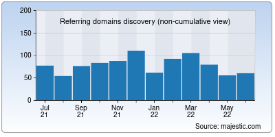 referring domains of oneindia.in