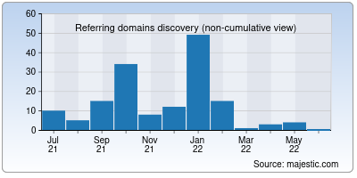referring domains of onhaber.net