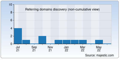 referring domains of onlinelic.net