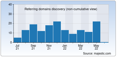 referring domains of onlineviewer.net