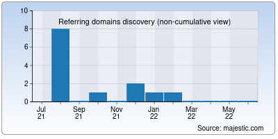 referring domains of onspotit.in