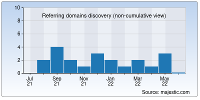 referring domains of openampproject.org