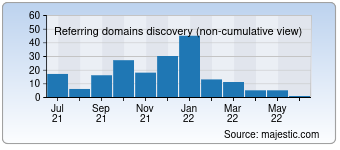 Majestic Referring Domains Discovery Chart for openbuzz.in