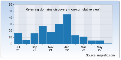 referring domains of openbuzz.in