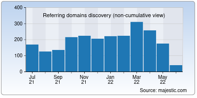 referring domains of opengameart.org