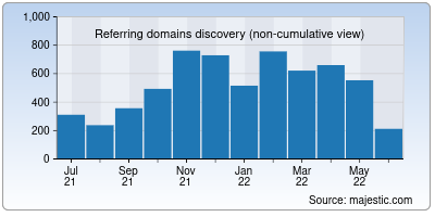referring domains of openjsf.org