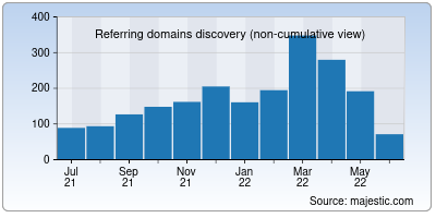 referring domains of openmediavault.org