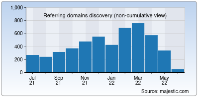 referring domains of openstack.org