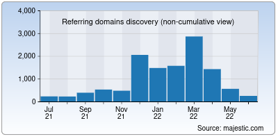 referring domains of openstax.org