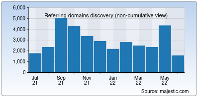 referring domains of opensuse.org