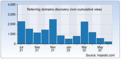referring domains of oschina.net
