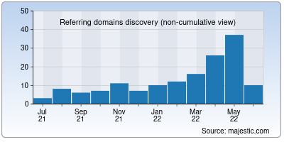 referring domains of oscwii.org