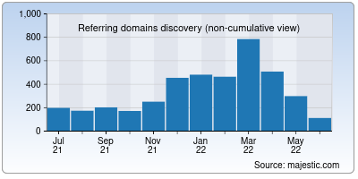 referring domains of osfhealthcare.org