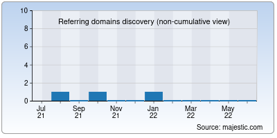 referring domains of osmgyan.in