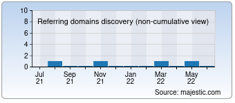 Majestic Referring Domains Discovery Chart for outdoorreviews.co.uk