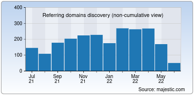 referring domains of outgrow.co
