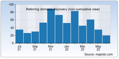 referring domains of over.net