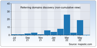 referring domains of ownfile.net