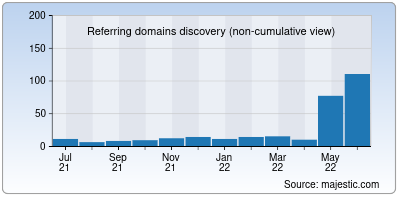 referring domains of pacificrisa.org