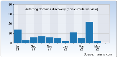 referring domains of packersservices.in